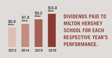 Chart to show dividends given to MHS